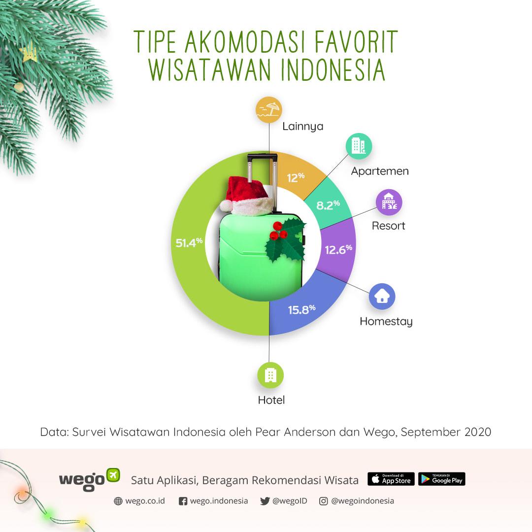 Wego_Tipe-Akomodasi-Favorit-Wisatawan-Indonesia_Des-2020