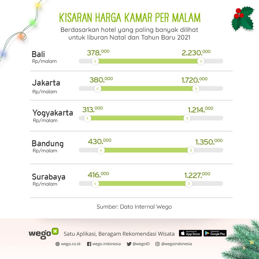 Wego_Kisaran-Harga-Kamar-per-Malam_Libur-Natal-dan-Tahun-Baru-2021