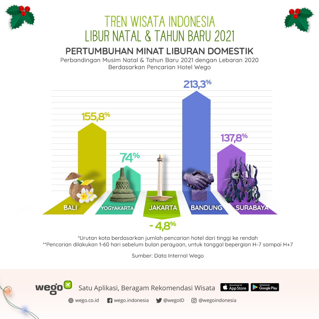 Wego_Pertumbuhan-Minat-Liburan-Domestik_Natal-dan-Tahun-Baru-2021-vs-Lebaran-2020